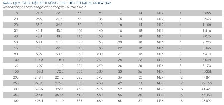 thông số kỹ thuật mặt bích rỗng tiêu chuẩn bs pn40 1092