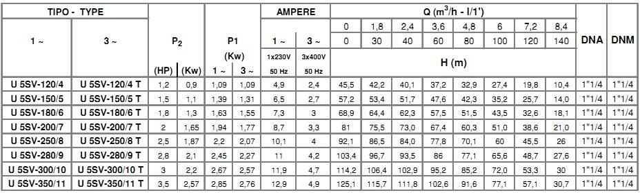 Thông số kỹ thuật máy bơm pentax ultra 5sv