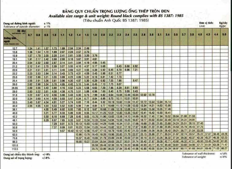 bảng quy chuẩn ống thép tròn đen